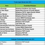 Finalis Agam Duta Wisata Banda Aceh 2014